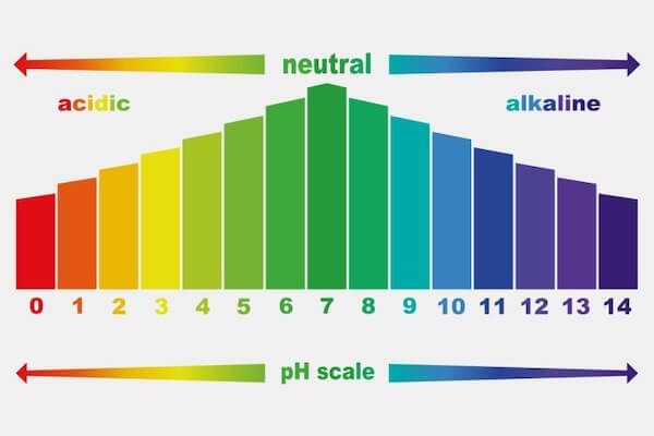 pH scale of cleaning chemicals